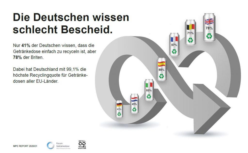Recyclingwissen über Getränkedosen